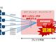 リモートワークの増加で日本のトラフィックはどう変わったのか? 動画サービスは?