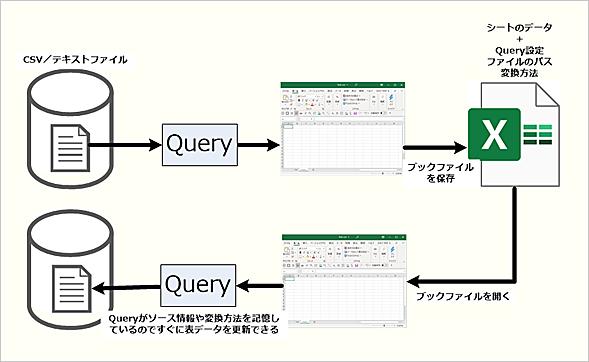 Queryを使うとExcelブックにソースや変換方法も記録される