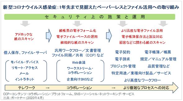 ペーパーレスの視点からテクノロジーを展開するためのロードマップ(出典:ガートナー)