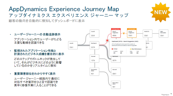 AppDynamics Experience Journey Mapの概要(出典:シスコシステムズ)