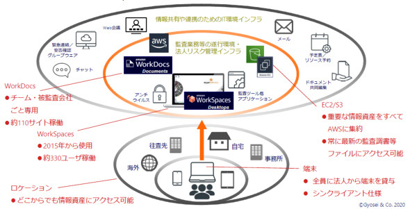 Amazon WorkSpacesを中心とした在宅勤務のイメージ(出典:AWSジャパン)