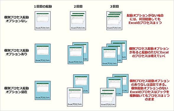 Excelを複数起動した際のプロセスの関係
