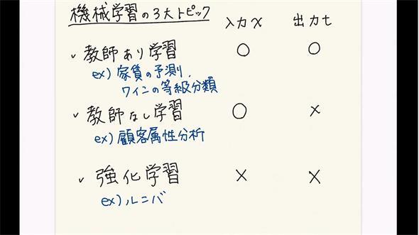 図3 機械学習の概要