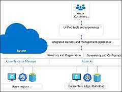 Microsoft、マルチクラウドKubernetes統合管理機能「Azure Arc enabled Kubernetes」のプレビュー提供 ...