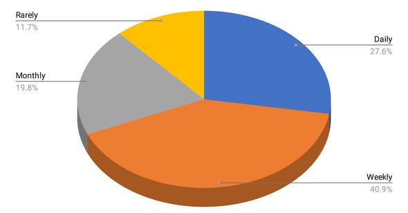 どれくらいの頻度でRustを利用しているか(出典:Rust Survey Teamの調査結果)《クリックで拡大》