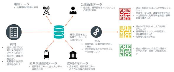 健康コードにおけるデータの収集と分析(出典:日本テラデータ)