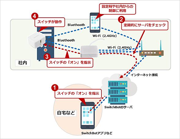 SwitchBotの接続形態