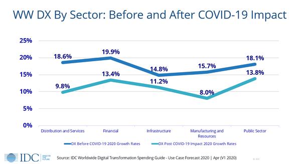 業種別に見た2020年の予想DX支出の前年比成長率(出典:IDC)