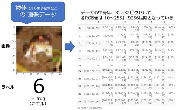 図2 CIFAR-10に含まれる画像データの内容(32行×32列にRGBの3要素が入っている例)