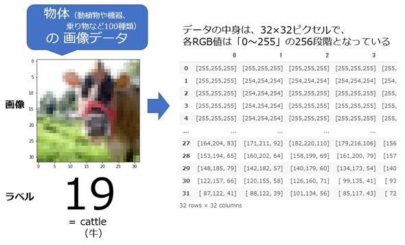 図2 CIFAR-100に含まれる画像データの内容(32行×32列にRGBの3要素が入っている例)
