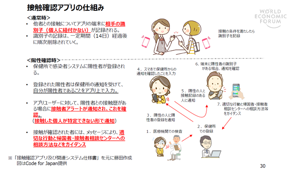 接触確認アプリの仕組み(出典:世界経済フォーラム第四次産業革命日本センター)