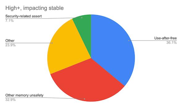 Chromiumの安定版チャネルに2015年以来影響したセキュリティバグのうち、深刻度が「Critical」または「High」(それぞれ4段階の深刻度のうち、最も深刻、2番目に深刻な段階を指す)のバグ912件の分析に基づいている(出典:The Chromium Projects)