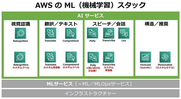 図1 AWS(Amazon Web Services): AIサービスの構成図