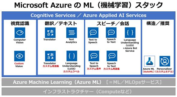 図2 Microsoft Azure: Cognitive Servicesの構成図