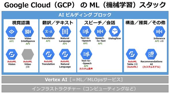 図3 Google Cloud: AIビルディングブロックの構成図