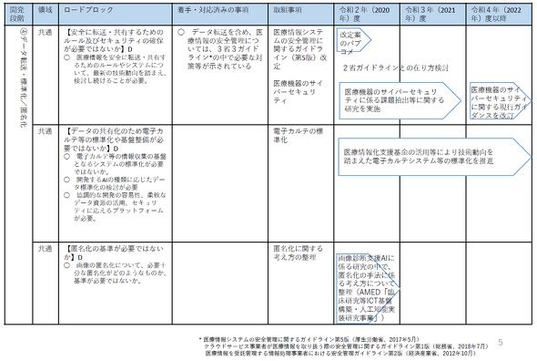 ロードブロック解消のための工程表(出典:厚生労働省)