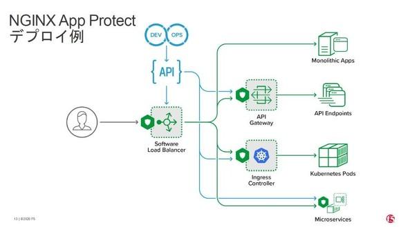 NGINX App Protectのデプロイ例(出典:F5ネットワークスジャパン)《クリックで拡大》