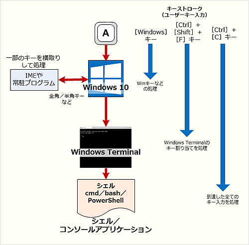 Windows 10のキーボード処理