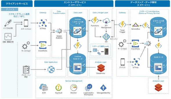 ヘルスケアリファレンスアーキテクチャーのアーキテクチャーマップ。機能要件、システムの検証、データ構造の標準化実装、運用方法を確認できるという(出典:TIS)