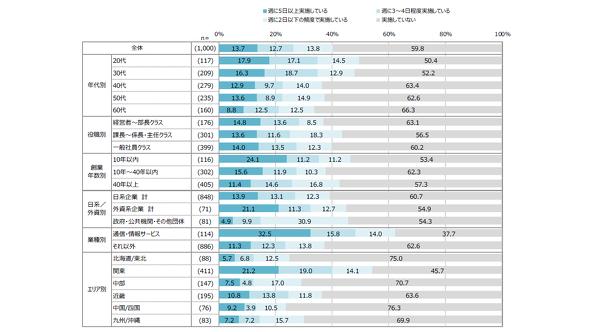 世代、役職、部署年数、日系/外資系、業種、エリア別のテレワーク実施率(出典:Dropbox Japan)