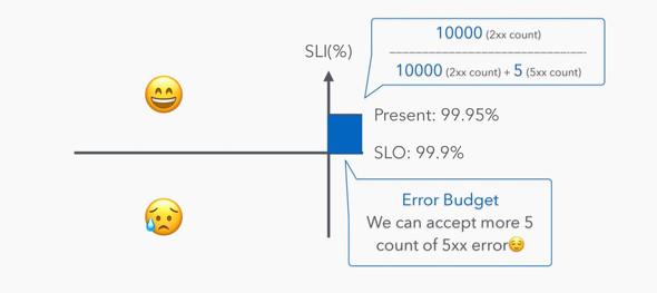 Datadogが定義する「Event Based SLO」と「Monitor Based SLO」だと前者のEvent Based SLOに分類される(出典:近藤氏の発表資料)