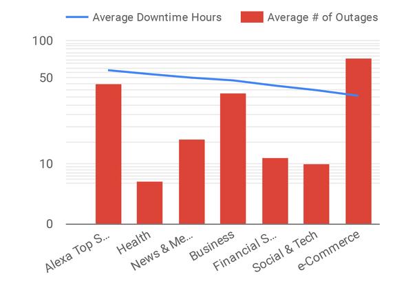 ダウンタイムの平均と障害件数を業種別に比較