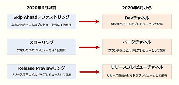 Windows Insider Programのプレビュー版配布体制