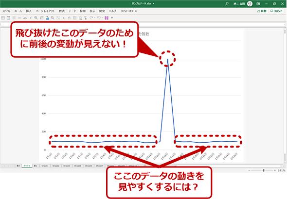 Excelでグラフ化すると見たい変化が分からなくなることも
