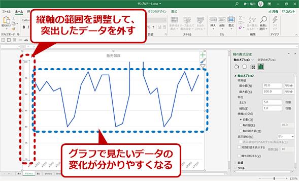 縦軸の範囲を調整してグラフを見やすくする