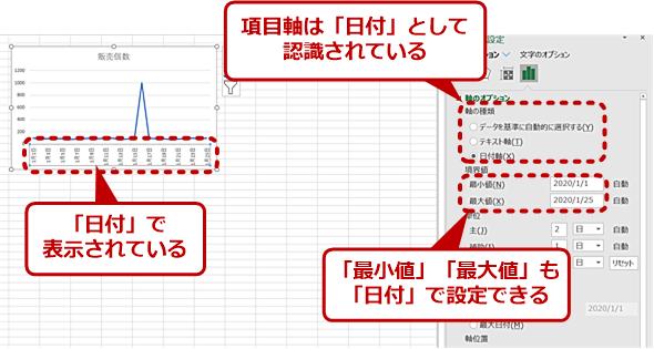 項目軸の確認方法