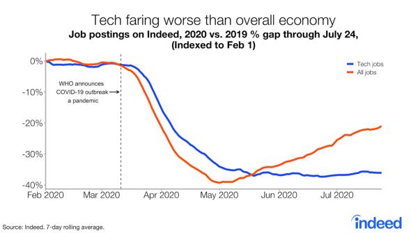 求人全体のトレンドよりも落ち込みが厳しい技術職の求人(出典:Indeed、7日間移動平均)