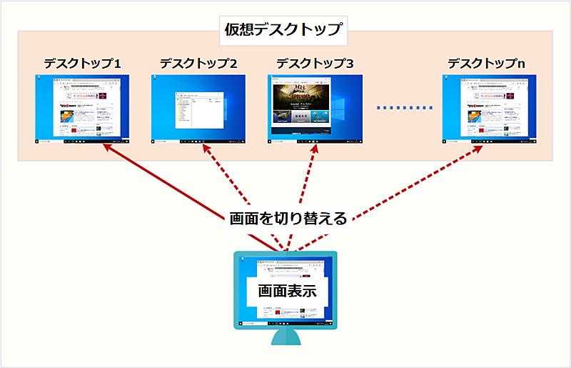 仮想 デスクトップ