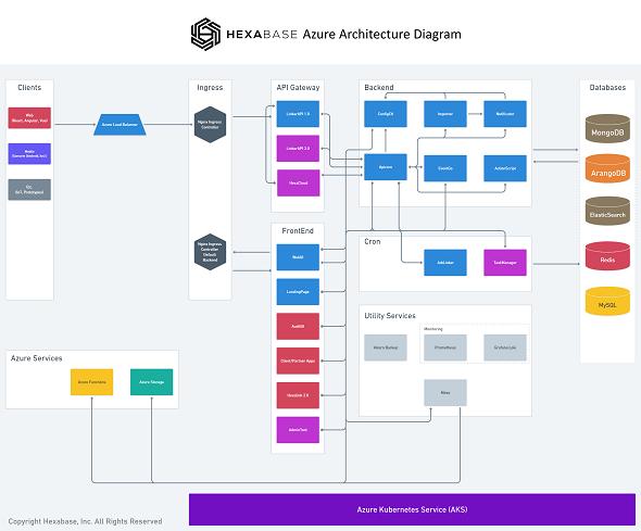 Hexabaseのアーキテクチャ
