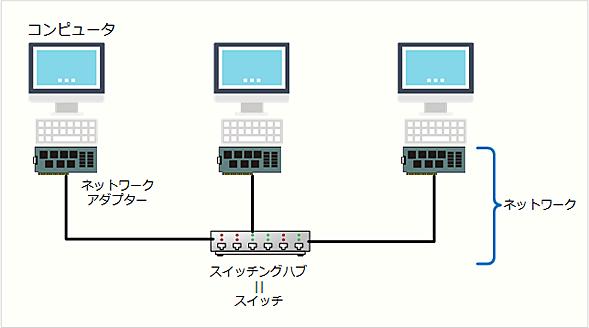 ネットワークの構成