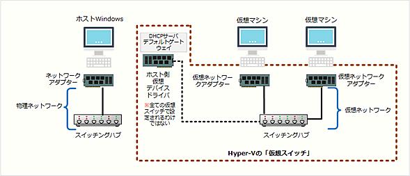 Hyper-Vの仮想スイッチ