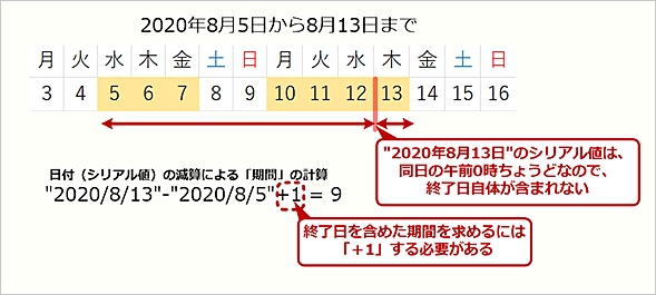Excelで日付から期間を計算する際の注意点