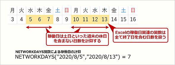 Excelで「稼働日」から期間を計算する方法
