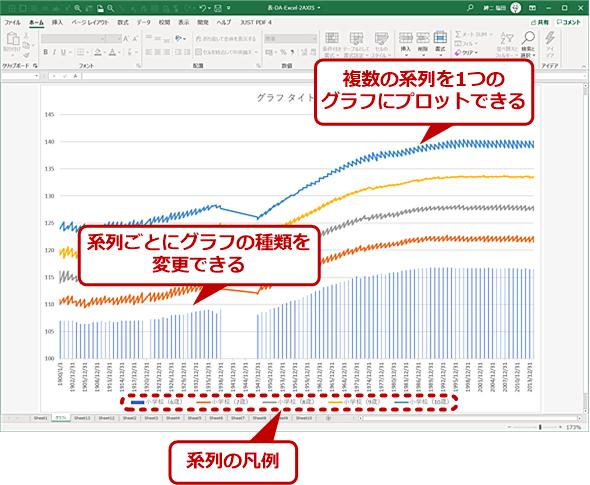 このような複数の系列を持つ表を1つのグラフにまとめたい(2)