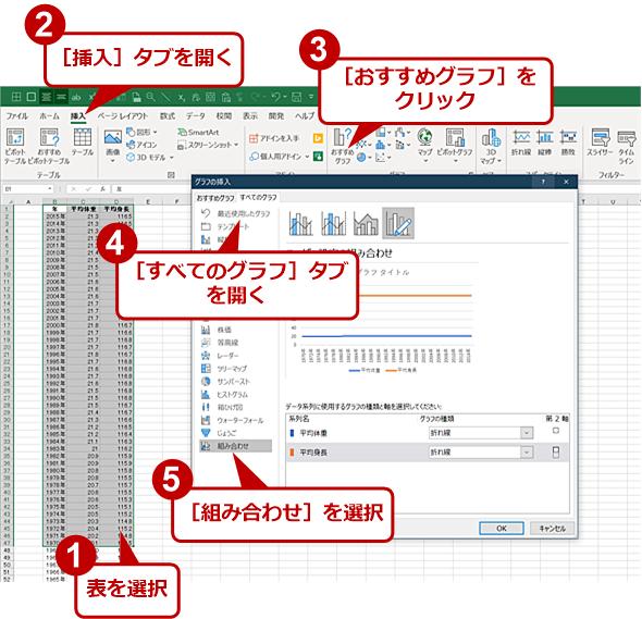 第2軸を利用するグラフを作成する(1)
