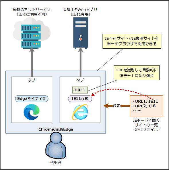 Chromium版EdgeでIE専用Webページを表示できる「IEモード」