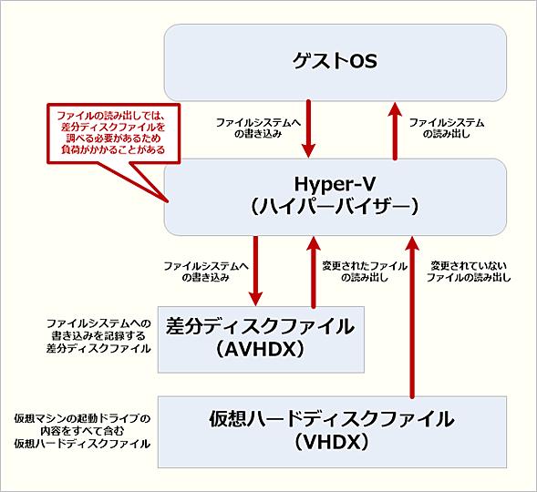 仮想ハードディスクと差分ディスクファイル