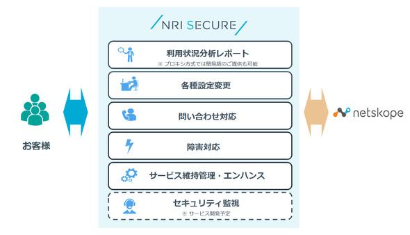 NRIセキュアが提供する支援策