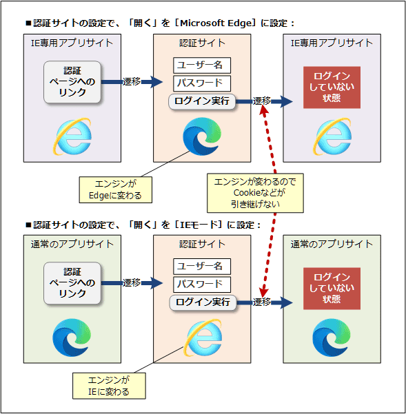 認証サイトとWebアプリ間の遷移時にエンジンが切り替わってログインに失敗するパターン
