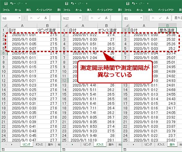 3つの温度センサーの測定履歴CSVファイル