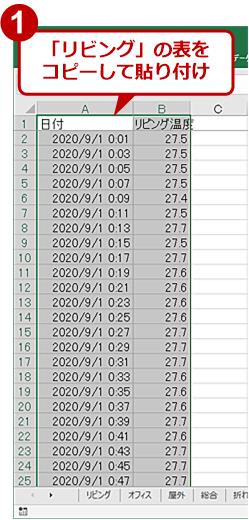気温測定デバイスのデータをグラフ化(1)