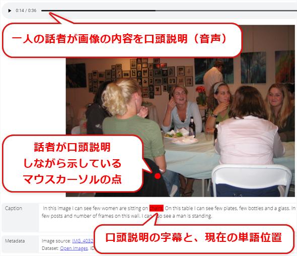 図4 Open Imagesデータセットが提供する「位置表示させた口頭説明」データの例