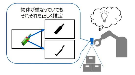 部分的にしか見えない物体」を推定するAIを開発 東芝:ロボットによる ...