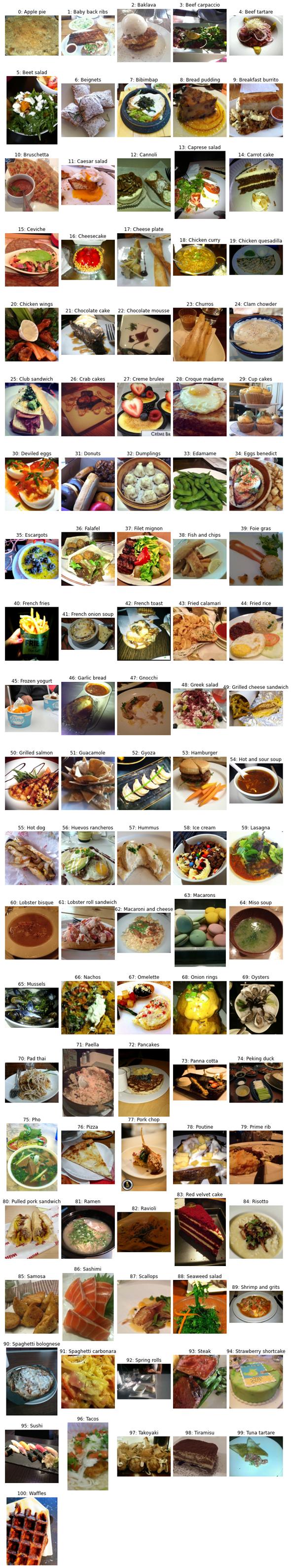 図1 Food-101に含まれる「101種類の料理画像」の例