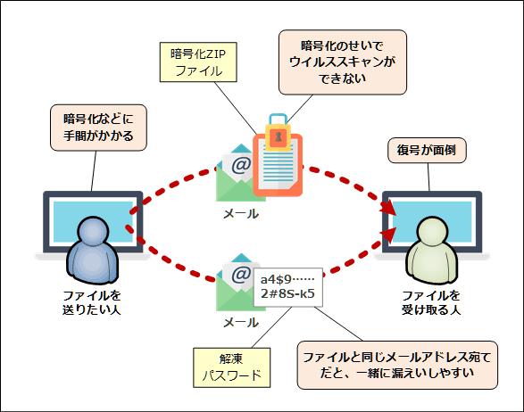 パスワード付きの暗号化ZIPファイルを送る場合の問題点