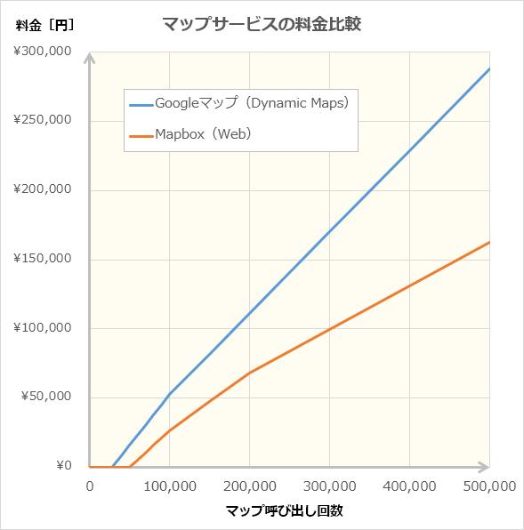 GoogleマップとMapboxのWeb版マップサービス料金比較